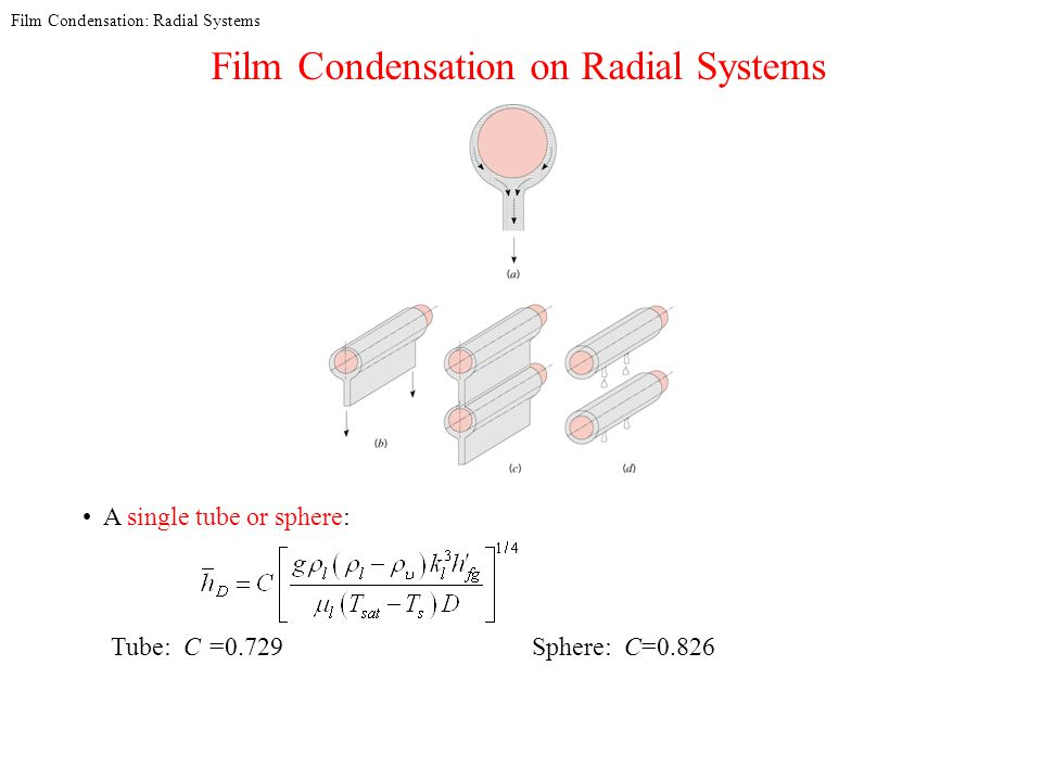 Film Condensation: Radial Systems