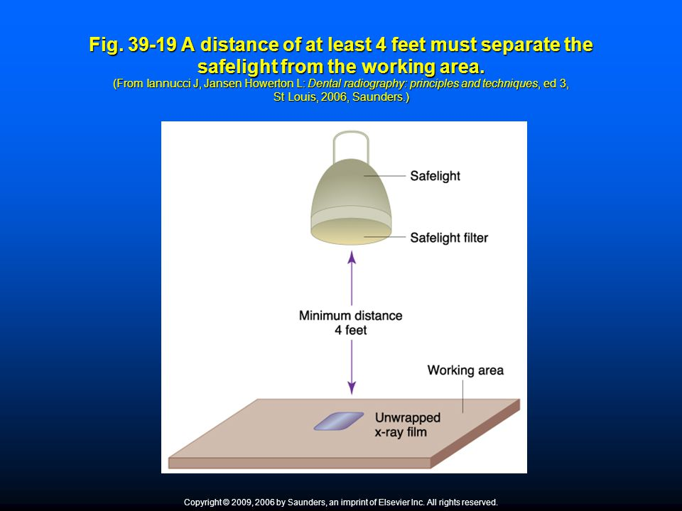 Fig. 39-19 A distance of at least 4 feet must separate the safelight from the working area. (From Iannucci J, Jansen Howerton L: Dental radiography: principles and techniques, ed 3, St Louis, 2006, Saunders.)