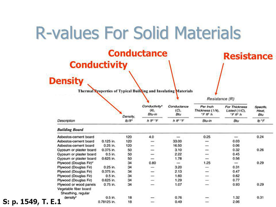 R-values For Solid Materials