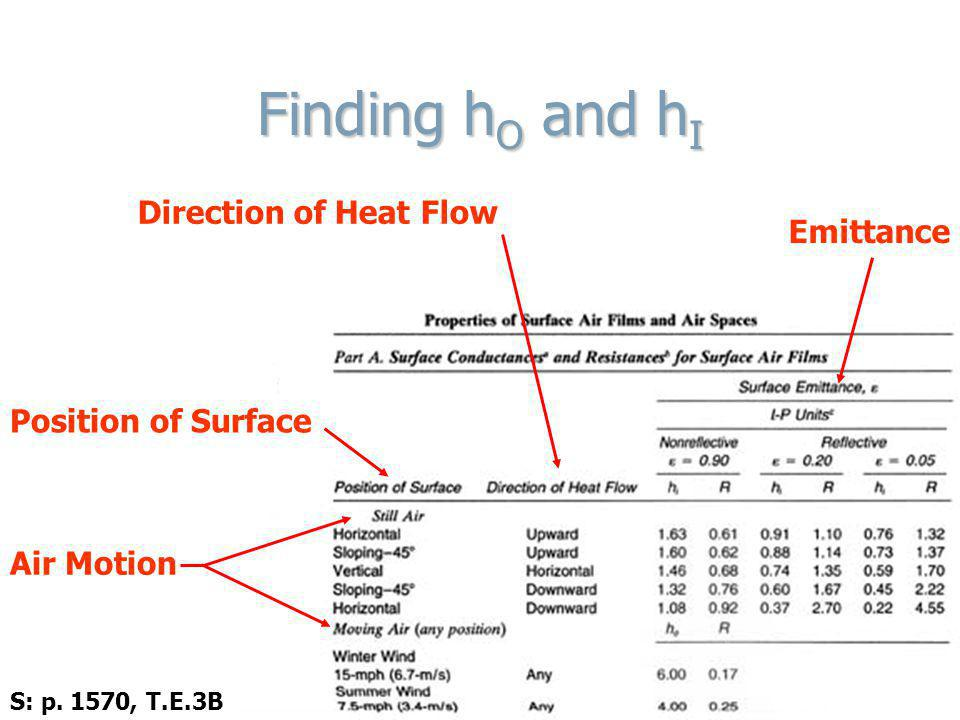 Finding hO and hI Direction of Heat Flow