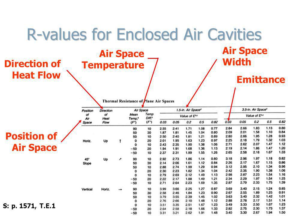 R-values for Enclosed Air Cavities