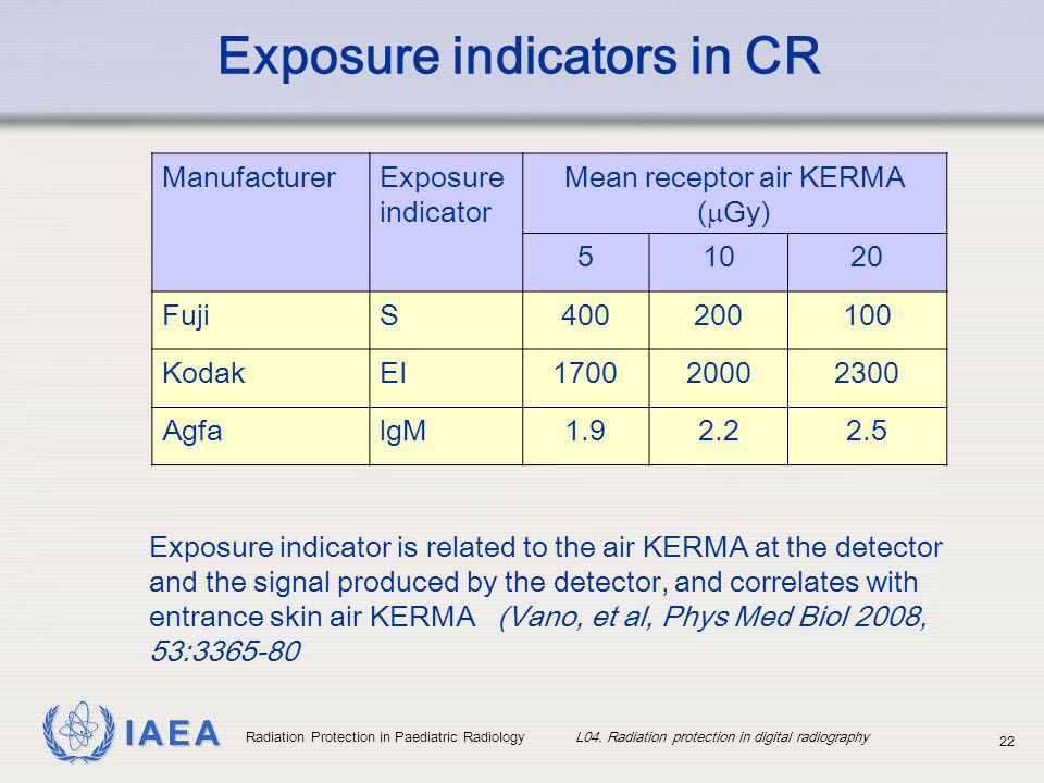 Exposure indicators in CR