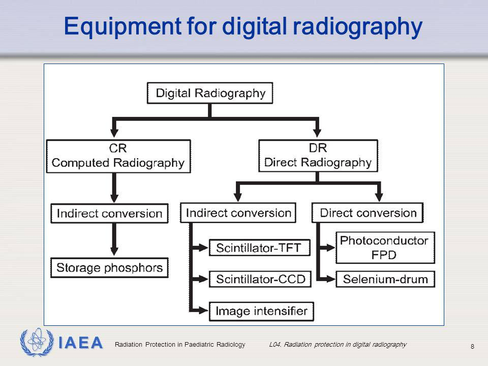 Equipment for digital radiography