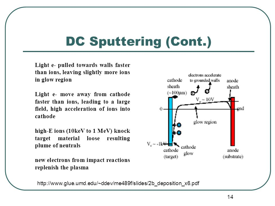 DC Sputtering (Cont.) Light e- pulled towards walls faster than ions, leaving slightly more ions in glow region.