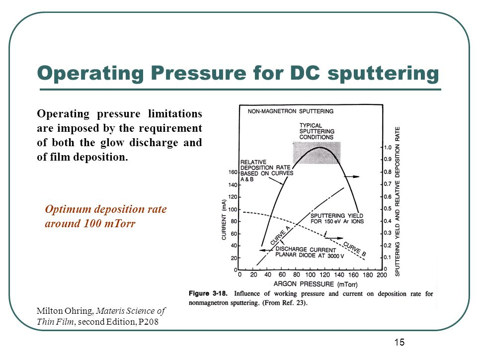 Operating Pressure for DC sputtering