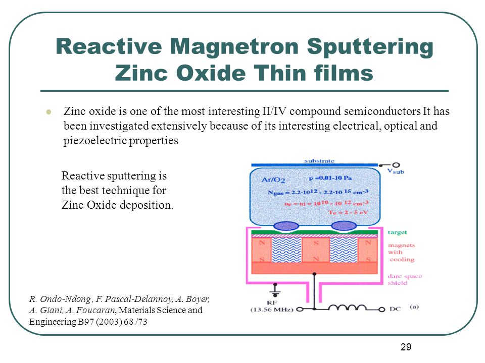 Reactive Magnetron Sputtering Zinc Oxide Thin films
