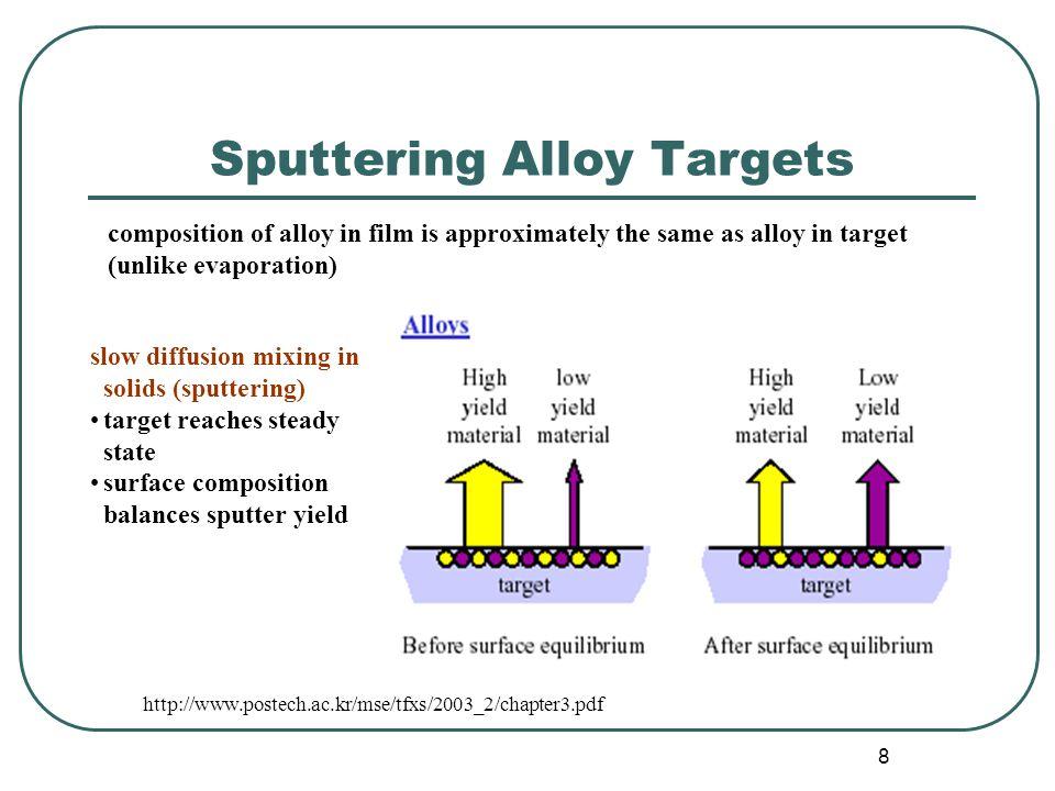 Sputtering Alloy Targets