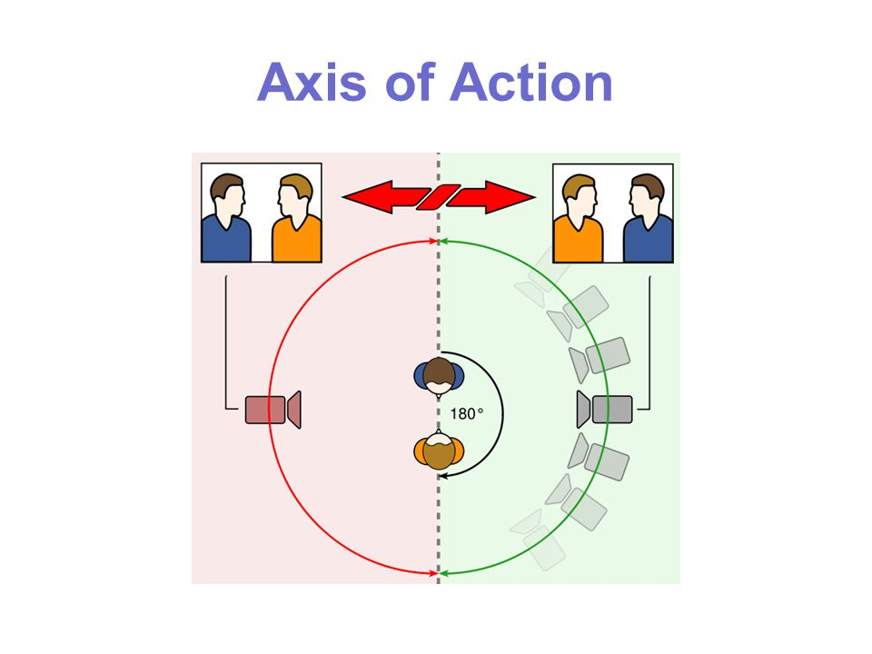 Axis of Action