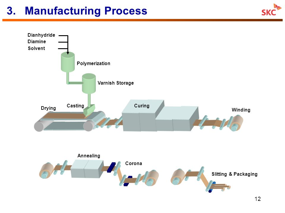 3. Manufacturing Process