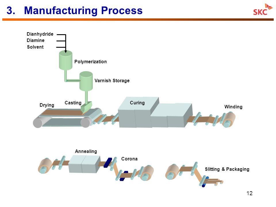 3. Manufacturing Process