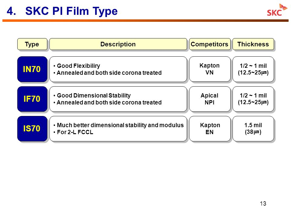 4. SKC PI Film Type IN70 IF70 IS70 Type Description Competitors