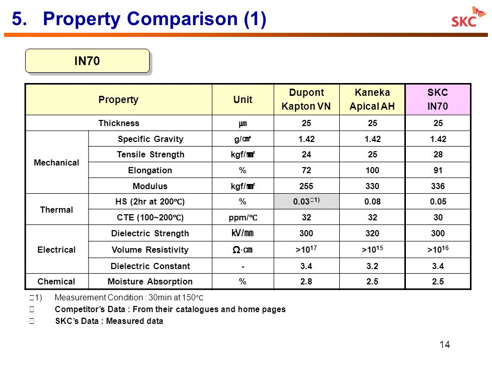 5. Property Comparison (1)