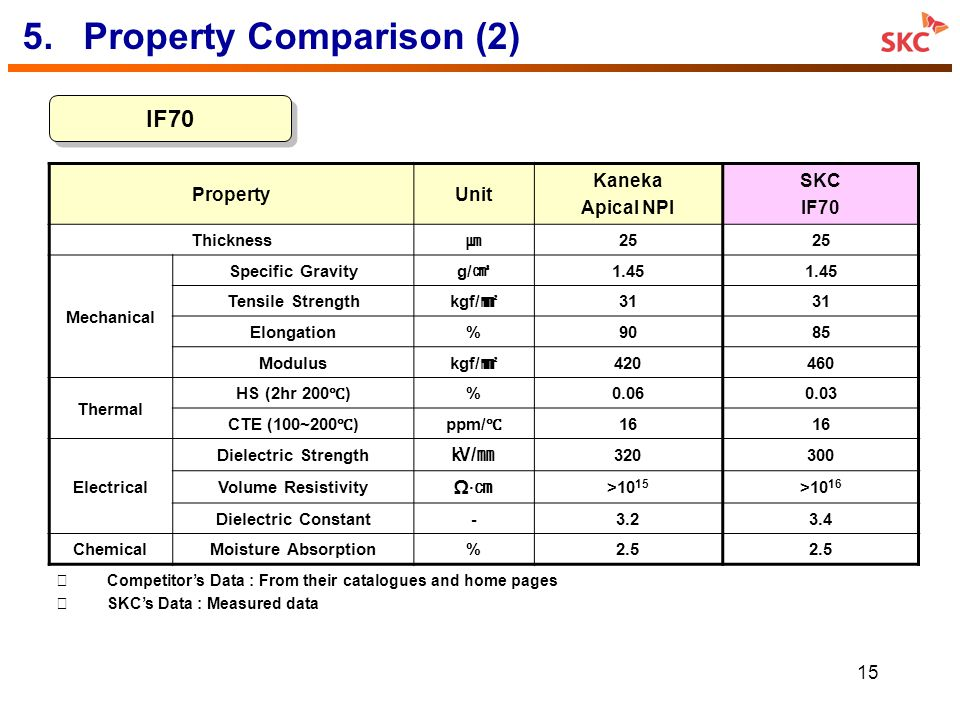 5. Property Comparison (2)
