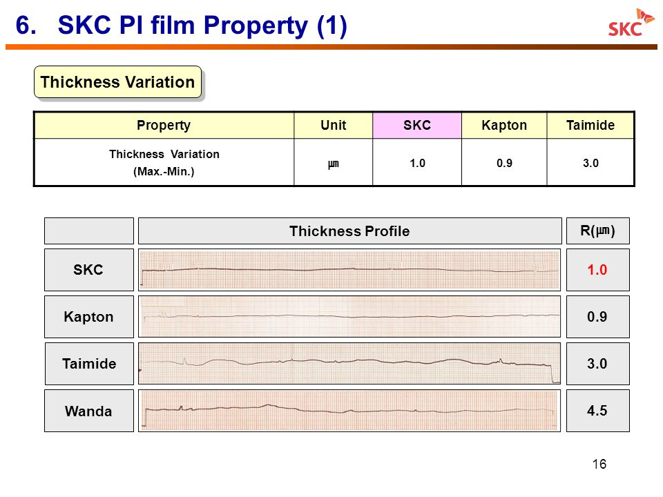 6. SKC PI film Property (1) Thickness Variation Thickness Profile R(㎛)