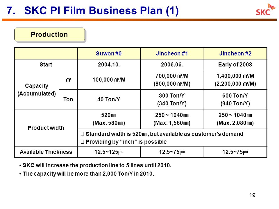 7. SKC PI Film Business Plan (1)