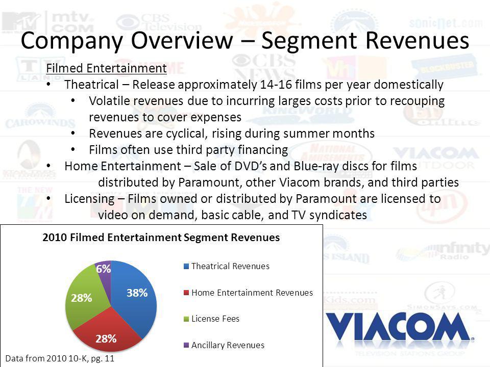 Company Overview – Segment Revenues