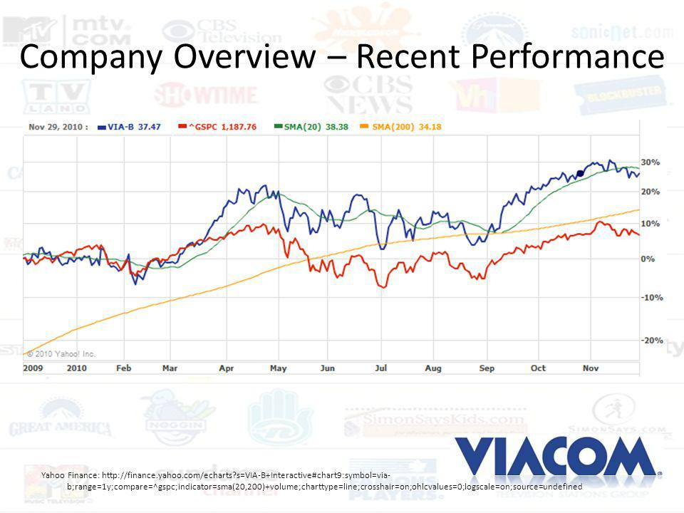 Company Overview – Recent Performance