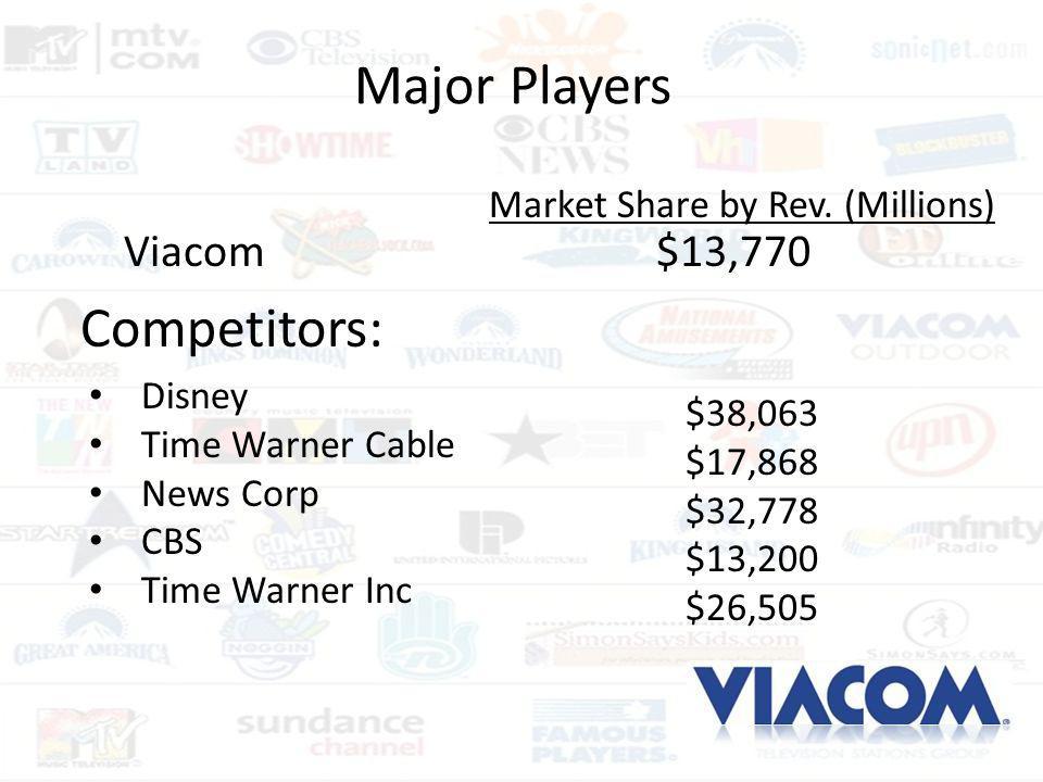 Major Players Competitors: Viacom $13,770