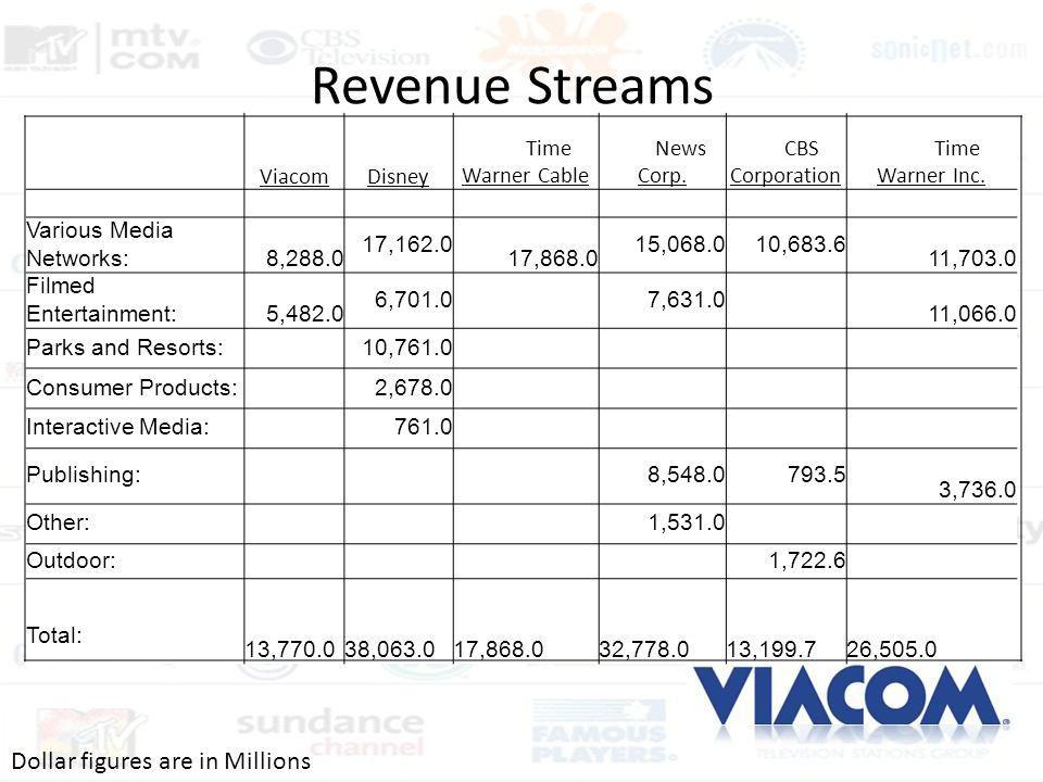 Revenue Streams Dollar figures are in Millions Viacom Disney