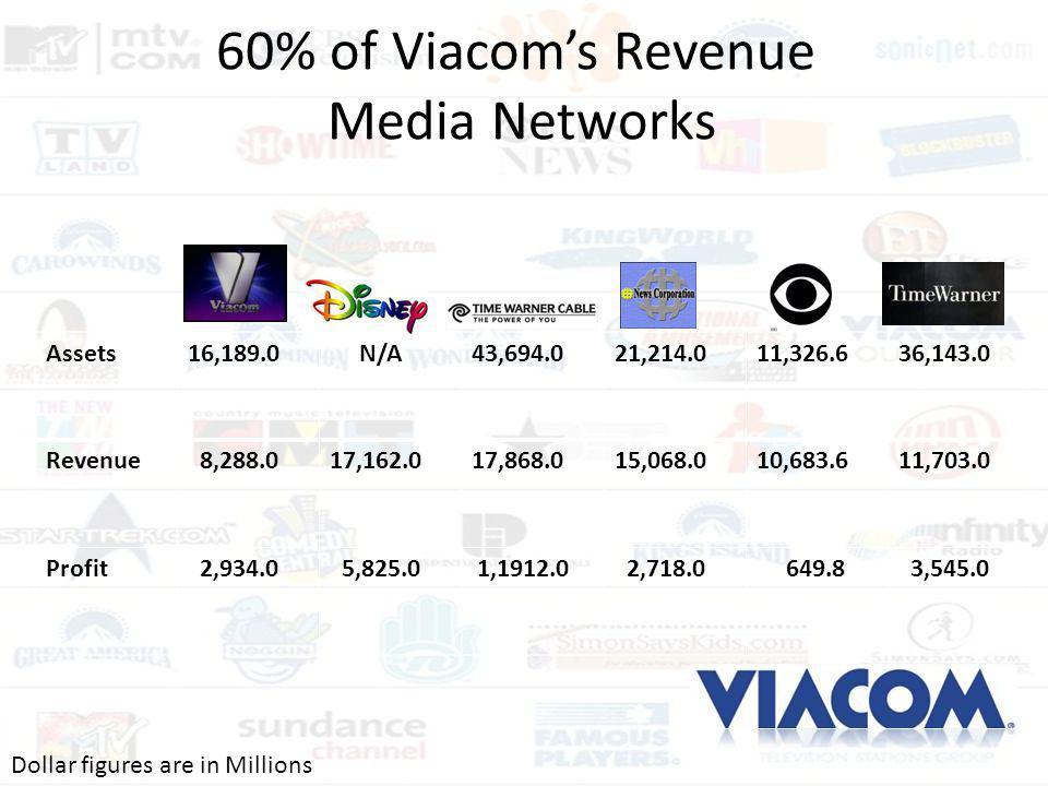 60% of Viacom's Revenue Media Networks