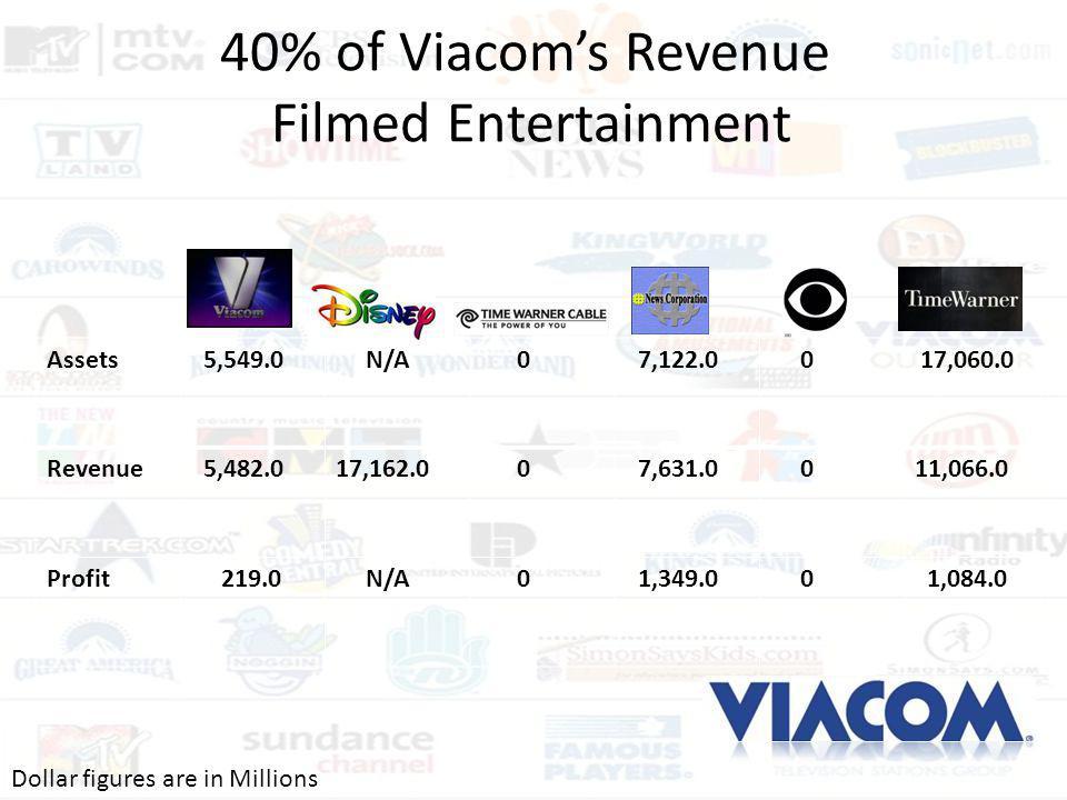 40% of Viacom's Revenue Filmed Entertainment