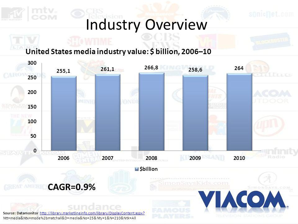 Industry Overview CAGR=0.9%