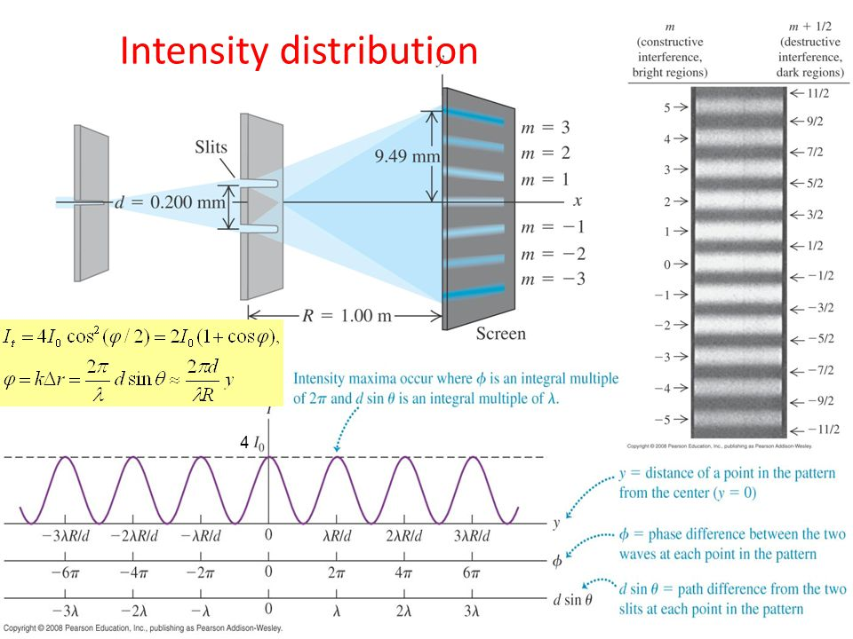 Intensity distribution
