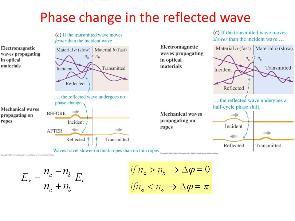 Phase change in the reflected wave