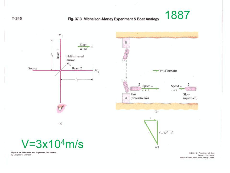 1887 V=3x104m/s