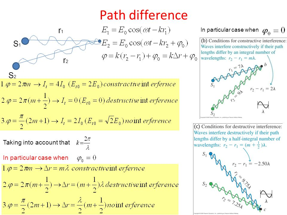 Path difference r1 S1 r2 S2 Taking into account that