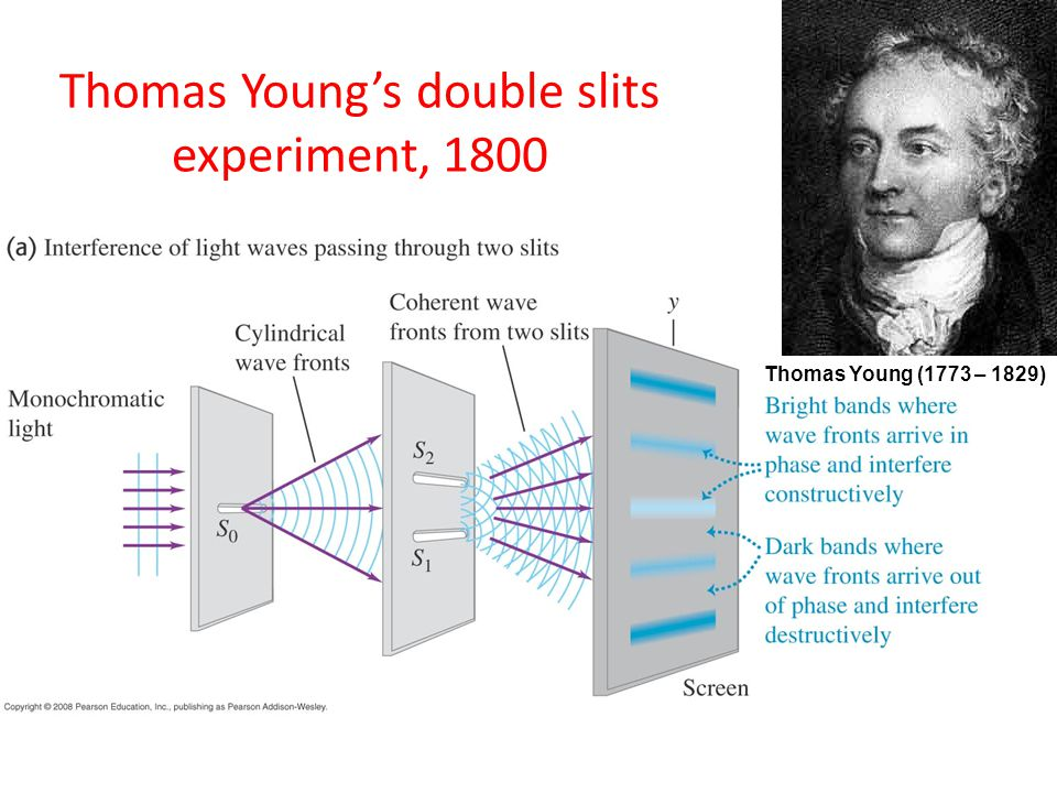 Thomas Young's double slits experiment, 1800