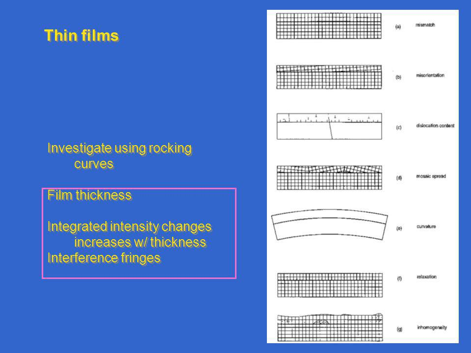 Thin films Investigate using rocking curves Film thickness