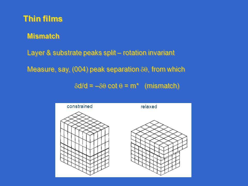 d/d = – cot  = m* (mismatch)