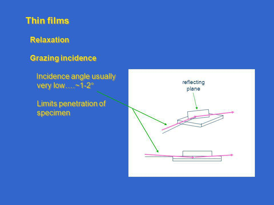 Thin films Relaxation Grazing incidence Incidence angle usually