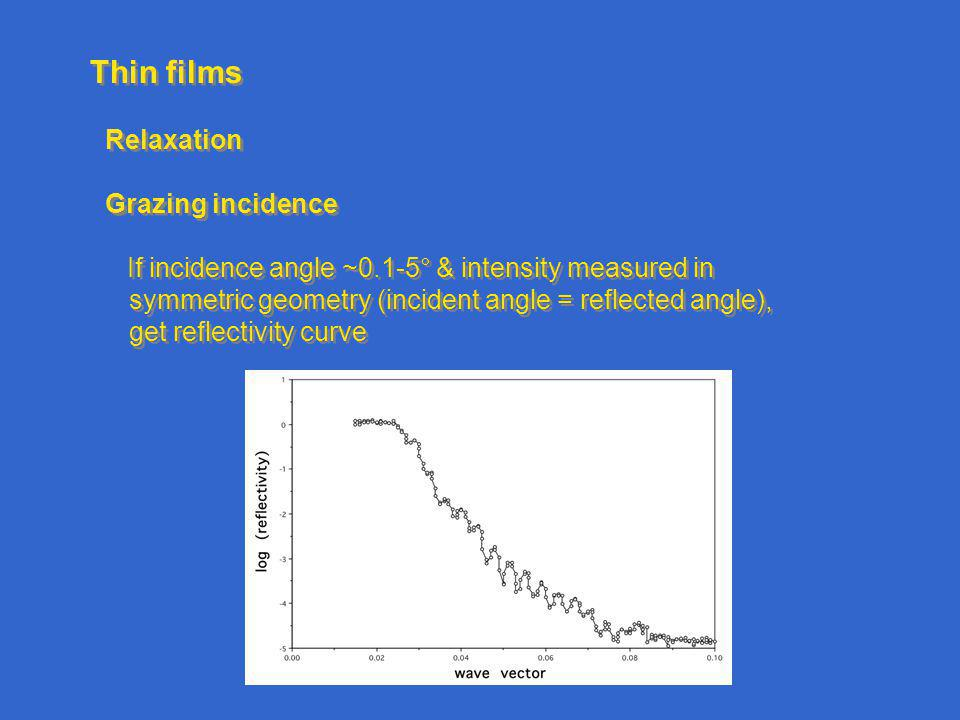 Thin films Relaxation Grazing incidence