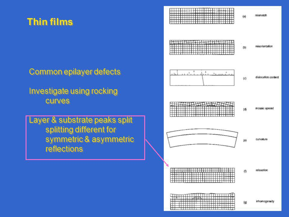 Thin films Common epilayer defects Investigate using rocking curves
