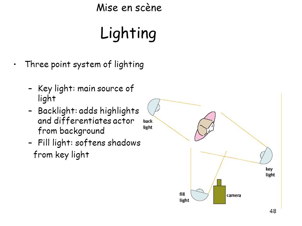 Lighting Mise en scène Three point system of lighting
