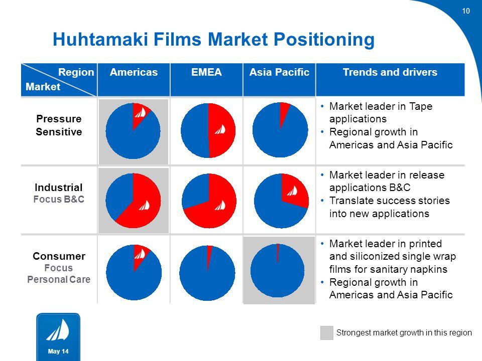 Release Film Market Positioning Huhtamaki Films Market Positioning