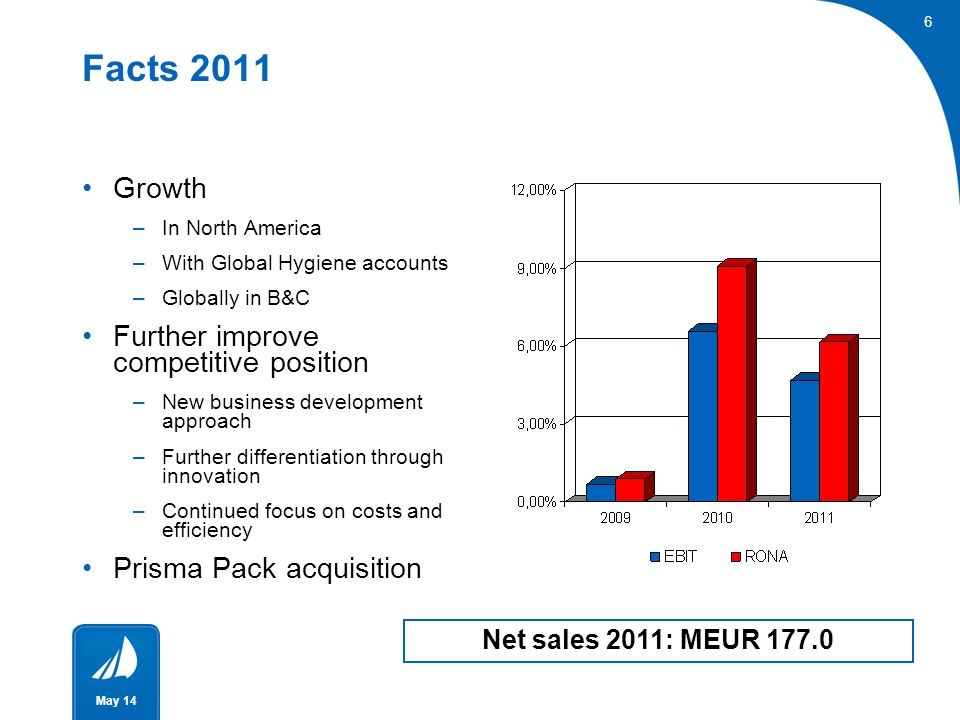 Facts 2011 Growth Further improve competitive position