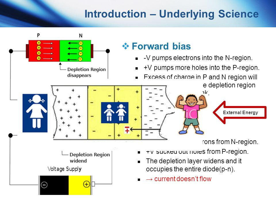 Introduction – Underlying Science