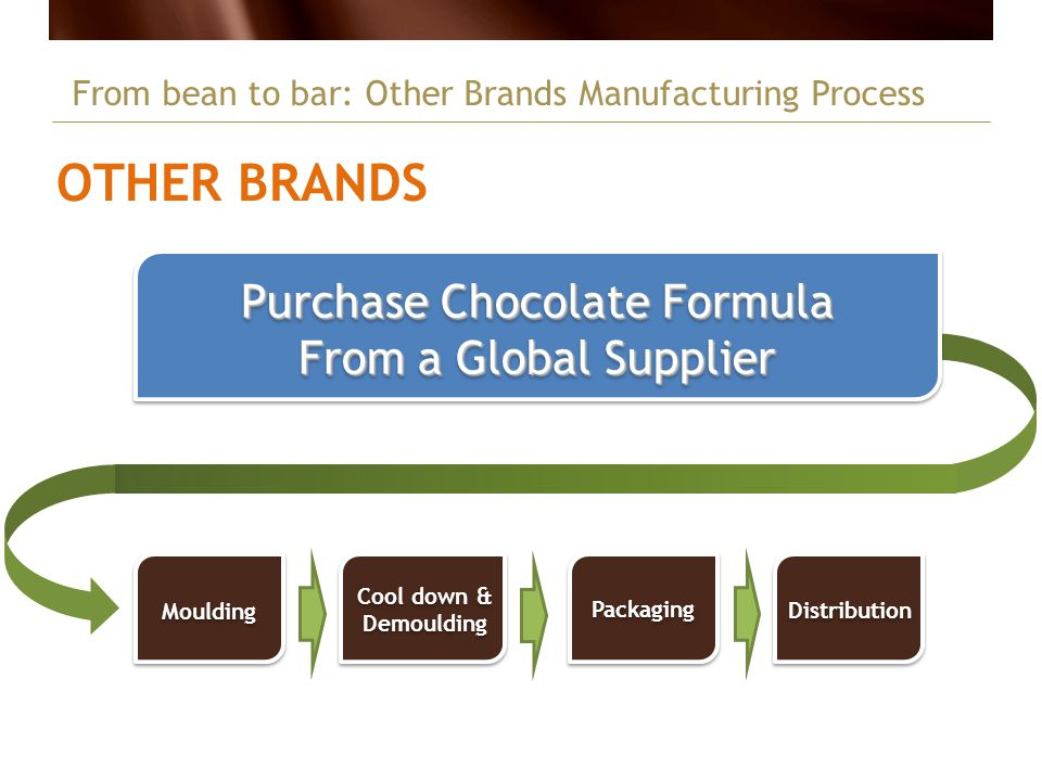 Purchase Chocolate Formula From a Global Supplier