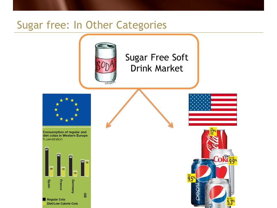 Sugar Free Soft Drink Market