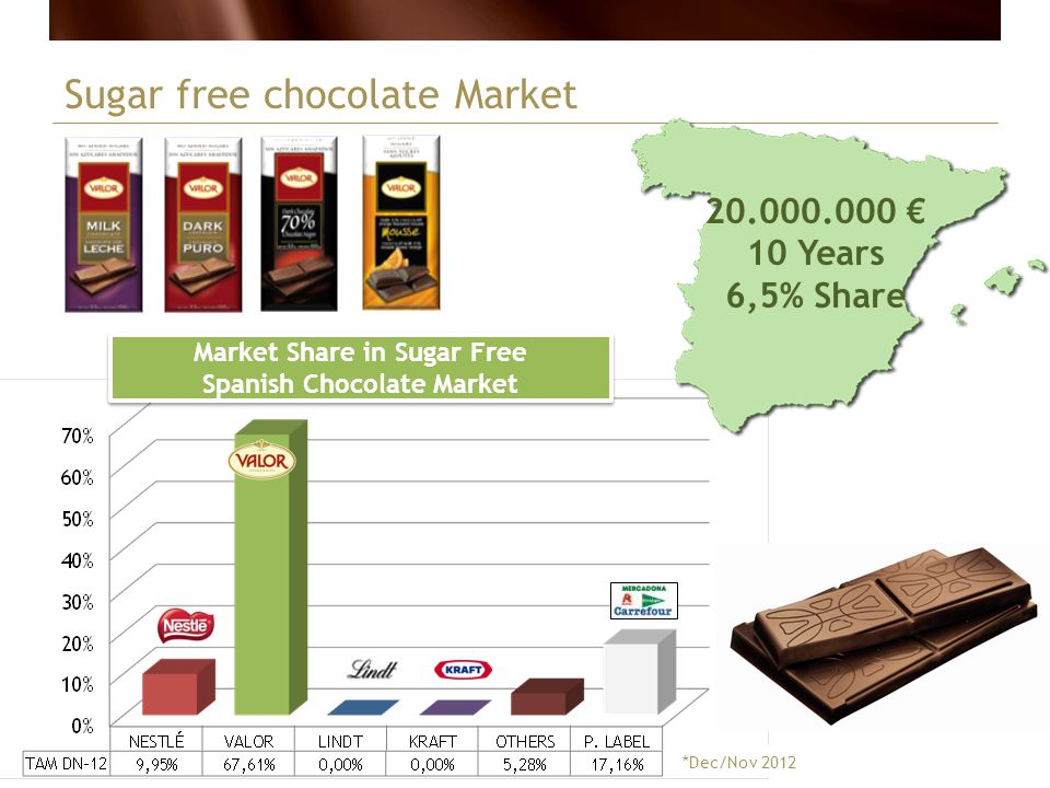 Market Share in Sugar Free Spanish Chocolate Market
