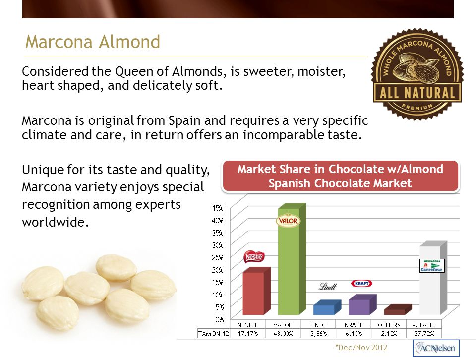 Market Share in Chocolate w/Almond Spanish Chocolate Market