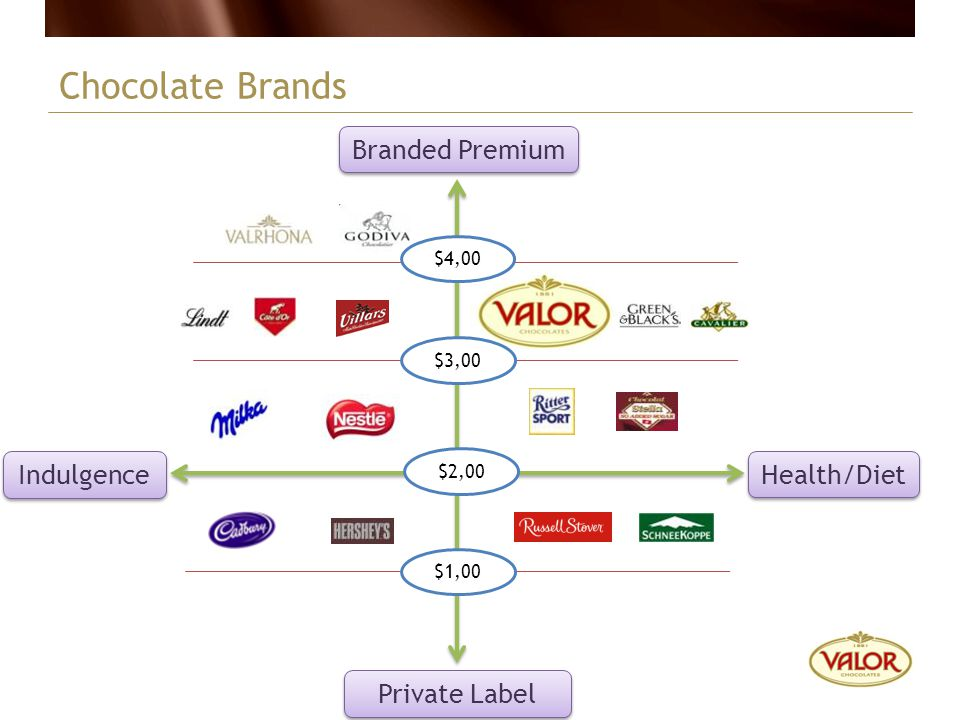 Chocolate Brands Branded Premium Indulgence Health/Diet Private Label