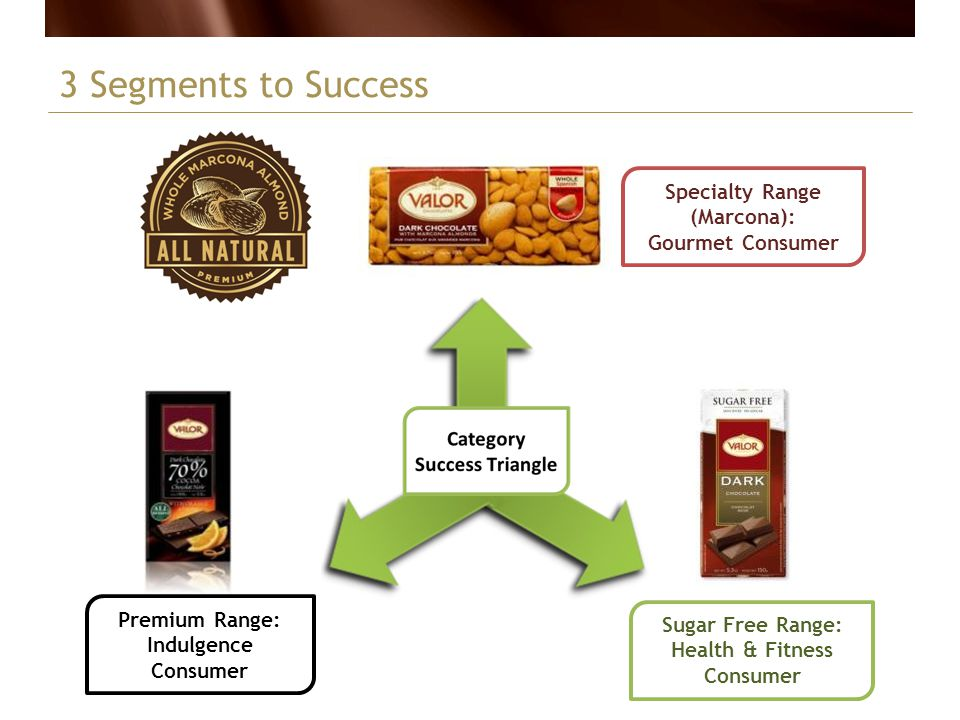 3 Segments to Success Specialty Range (Marcona): Gourmet Consumer