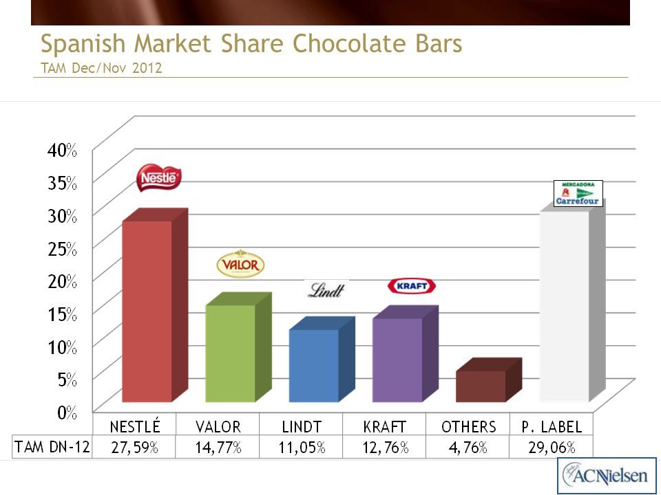 Spanish Market Share Chocolate Bars TAM Dec/Nov 2012