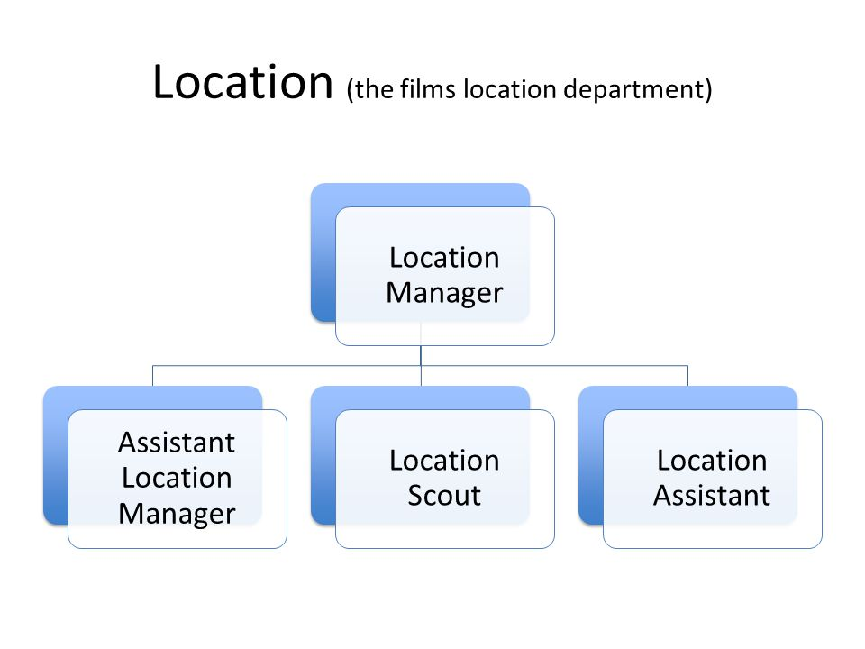 Location (the films location department)