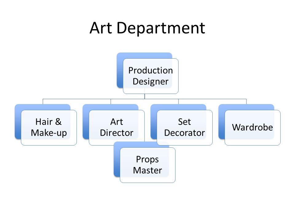 Art Department Production Designer Hair & Make-up Art Director
