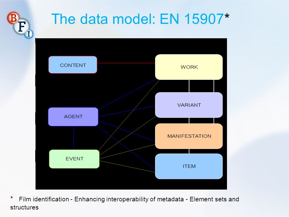 The data model: EN 15907* NOTE: 1. This is the theoretical structure, with the allowed relationships between the entities.